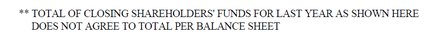 Total of closing shareholders' funds for current year as shown here does not agree to total per balance sheet.