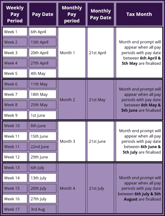 How weekly and monthly pay dates fit into the HMRC tax calendar for month end processing
