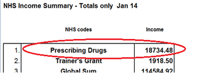 NHS figures doubled Example